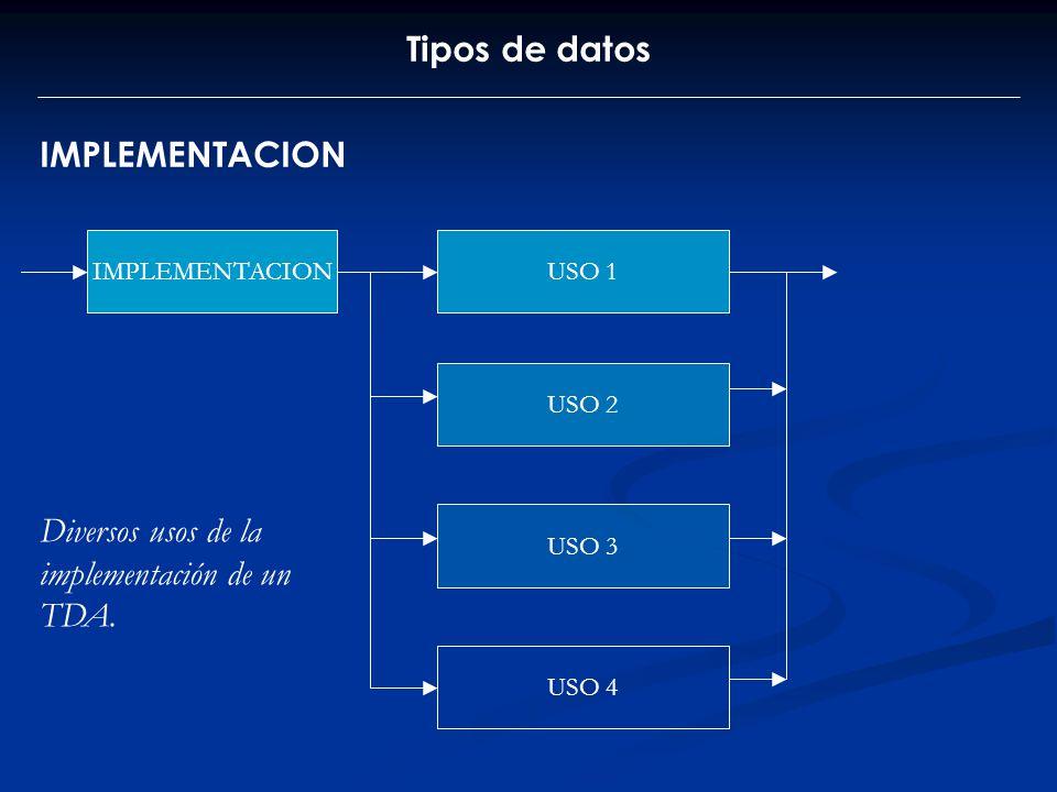 Tipos de datos IMPLEMENTACION USO 1 USO 2 USO 3 USO 4 Diversos usos de la implementación de un TDA.
