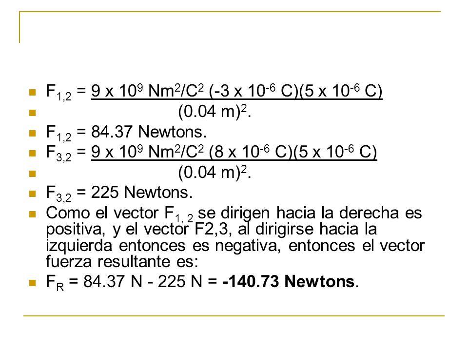 F 1,2 = 9 x 10 9 Nm 2 /C 2 (-3 x 10 -6 C)(5 x 10 -6 C) (0.04 m) 2. F 1,2 = 84.37 Newtons. F 3,2 = 9 x 10 9 Nm 2 /C 2 (8 x 10 -6 C)(5 x 10 -6 C) (0.04