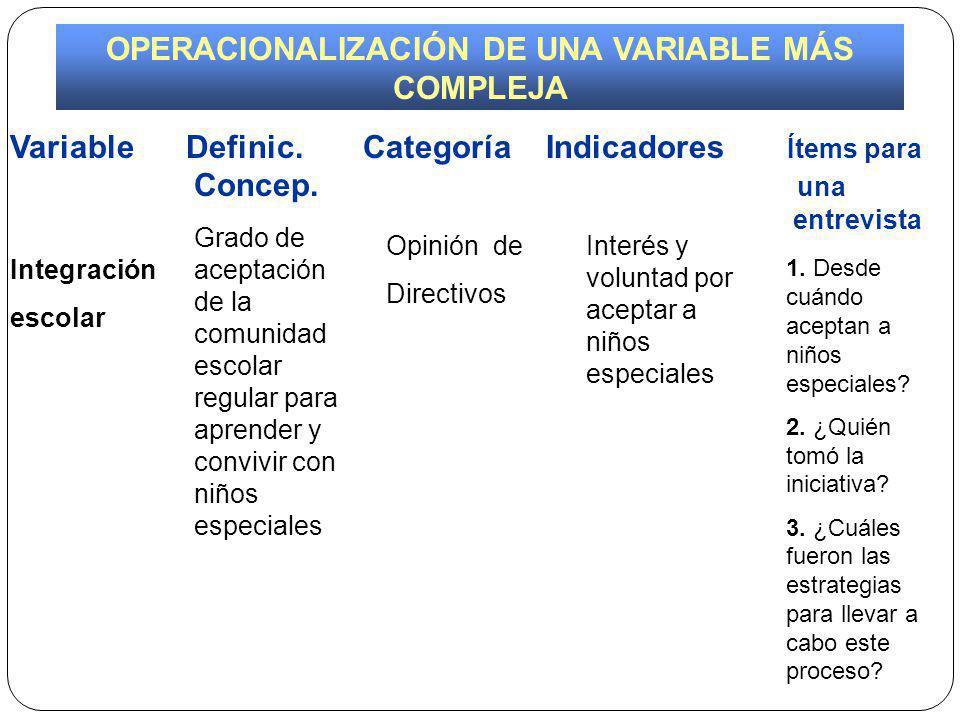 Variable Definic.Categoría Indicadores Ítems para Concep.