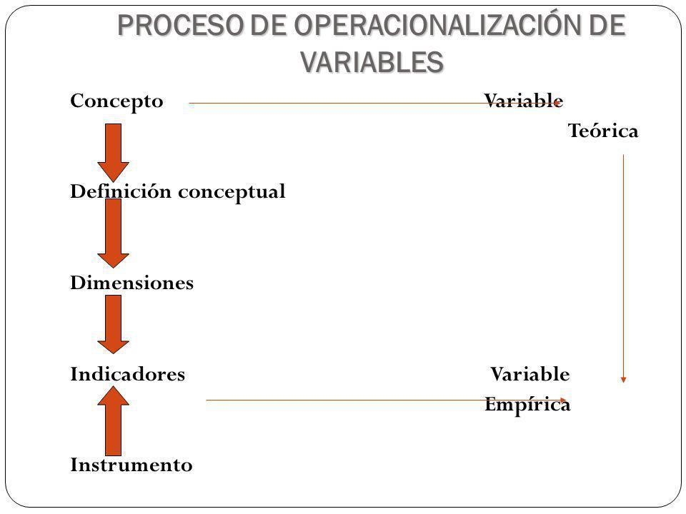 PROCESO DE OPERACIONALIZACIÓN DE VARIABLES Concepto Variable Teórica Definición conceptual Dimensiones Indicadores Variable Empírica Instrumento