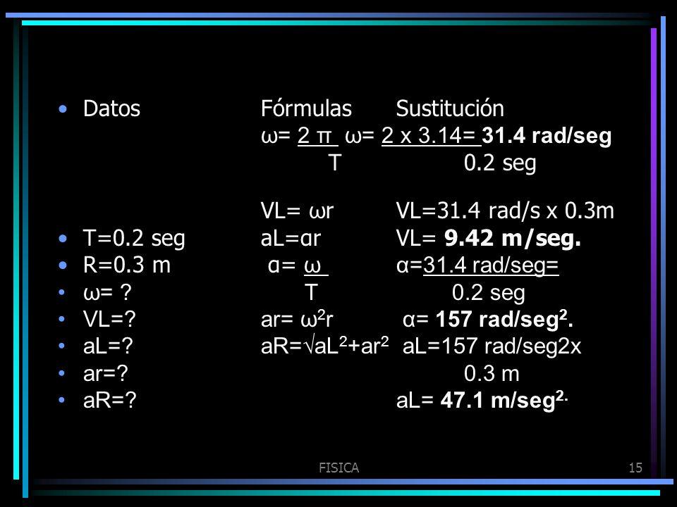 FISICA15 DatosFórmulasSustitución ω= 2 π ω= 2 x 3.14= 31.4 rad/seg T0.2 seg VL= ω rVL=31.4 rad/s x 0.3m T=0.2 segaL=αrVL= 9.42 m/seg. R=0.3 m α= ωα=31