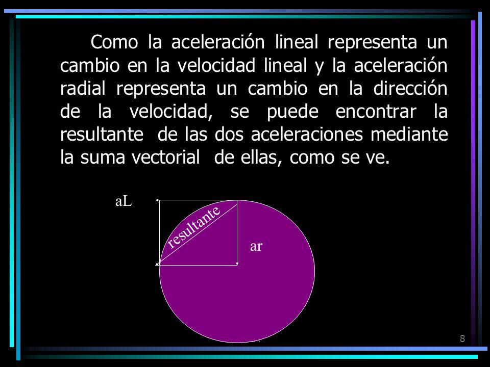 FISICA8 Como la aceleración lineal representa un cambio en la velocidad lineal y la aceleración radial representa un cambio en la dirección de la velo