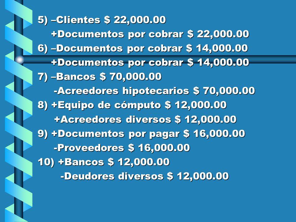 RESPUESTAS: RESPUESTAS: 1) +Mobiliario y equipo $ 190,000.00 -Bancos $ 40,000.00 -Bancos $ 40,000.00 -Documentos por cobrar $ 50,000.00 -Documentos por cobrar $ 50,000.00 +Documentos por pagar $ 10,000.00 +Documentos por pagar $ 10,000.00 +Acreedores diversos $ 90,000.00 +Acreedores diversos $ 90,000.00 2) –Bancos 70,000.00 -Documentos por pagar $ 130,000.00 -Documentos por pagar $ 130,000.00 +Documentos por pagar $ 60,000.00 +Documentos por pagar $ 60,000.00 3) +Documentos por cobrar $ 20,000.00 -Deudores diversos $ 20,000.00 -Deudores diversos $ 20,000.00 4) +Mobiliario y eq.