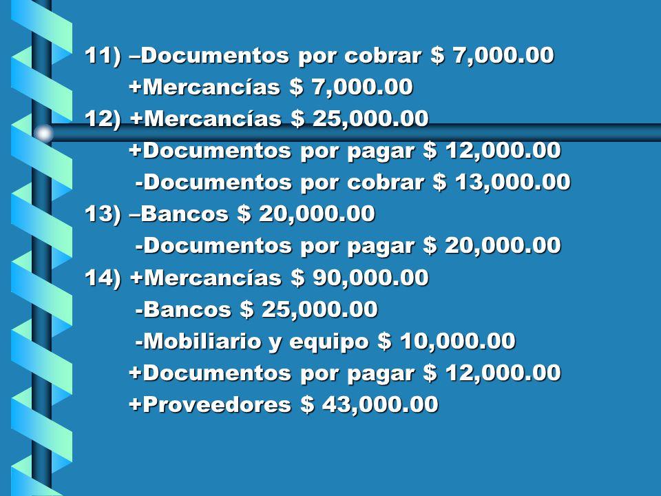 5) –Clientes $ 22,000.00 +Documentos por cobrar $ 22,000.00 +Documentos por cobrar $ 22,000.00 6) –Documentos por cobrar $ 14,000.00 +Documentos por cobrar $ 14,000.00 +Documentos por cobrar $ 14,000.00 7) –Bancos $ 70,000.00 -Acreedores hipotecarios $ 70,000.00 -Acreedores hipotecarios $ 70,000.00 8) +Equipo de cómputo $ 12,000.00 +Acreedores diversos $ 12,000.00 +Acreedores diversos $ 12,000.00 9) +Documentos por pagar $ 16,000.00 -Proveedores $ 16,000.00 -Proveedores $ 16,000.00 10) +Bancos $ 12,000.00 -Deudores diversos $ 12,000.00 -Deudores diversos $ 12,000.00