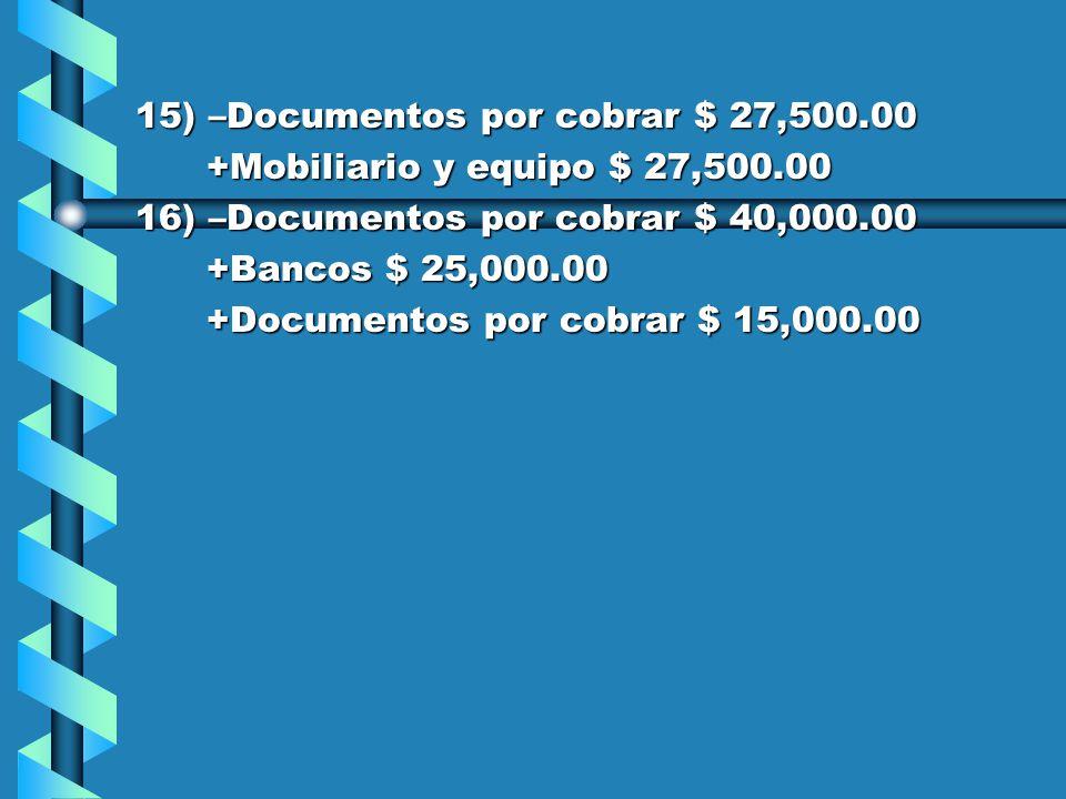 11) –Documentos por cobrar $ 7,000.00 +Mercancías $ 7,000.00 +Mercancías $ 7,000.00 12) +Mercancías $ 25,000.00 +Documentos por pagar $ 12,000.00 +Documentos por pagar $ 12,000.00 -Documentos por cobrar $ 13,000.00 -Documentos por cobrar $ 13,000.00 13) –Bancos $ 20,000.00 -Documentos por pagar $ 20,000.00 -Documentos por pagar $ 20,000.00 14) +Mercancías $ 90,000.00 -Bancos $ 25,000.00 -Bancos $ 25,000.00 -Mobiliario y equipo $ 10,000.00 -Mobiliario y equipo $ 10,000.00 +Documentos por pagar $ 12,000.00 +Documentos por pagar $ 12,000.00 +Proveedores $ 43,000.00 +Proveedores $ 43,000.00