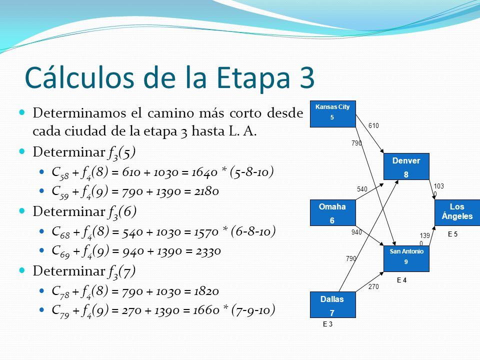 Cálculos de la Etapa 3 Determinamos el camino más corto desde cada ciudad de la etapa 3 hasta L. A. Determinar f 3 (5) C 58 + f 4 (8) = 610 + 1030 = 1