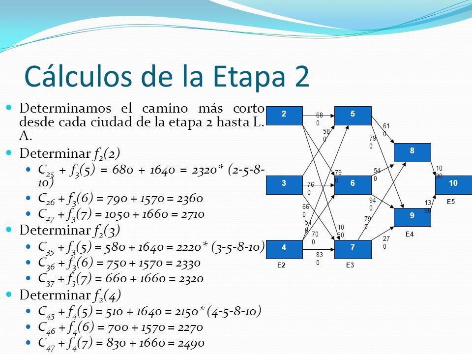 Cálculos de la Etapa 2 Determinamos el camino más corto desde cada ciudad de la etapa 2 hasta L. A. Determinar f 2 (2) C 25 + f 3 (5) = 680 + 1640 = 2