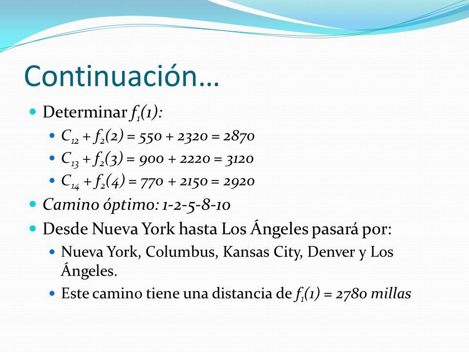 Continuación… Determinar f 1 (1): C 12 + f 2 (2) = 550 + 2320 = 2870 C 13 + f 2 (3) = 900 + 2220 = 3120 C 14 + f 2 (4) = 770 + 2150 = 2920 Camino ópti
