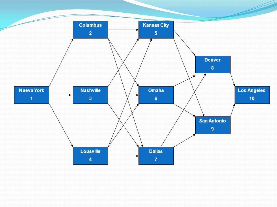 Solución con programación dinámica Se determinará yendo hacia atrás (Recursividad) Primero clasificamos todas las ciudades en la que Joe puede estar al principio del n-ésimo día de su viaje como ciudades de la etapa n.