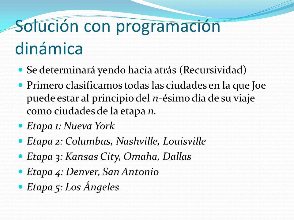 Solución con programación dinámica Se determinará yendo hacia atrás (Recursividad) Primero clasificamos todas las ciudades en la que Joe puede estar a