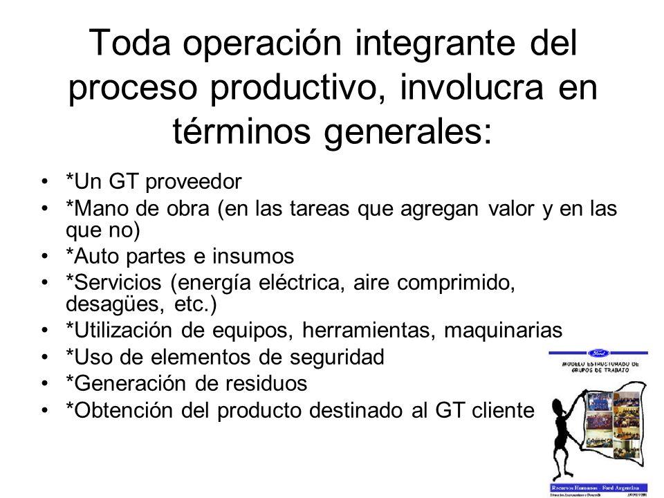 Toda operación integrante del proceso productivo, involucra en términos generales: *Un GT proveedor *Mano de obra (en las tareas que agregan valor y e