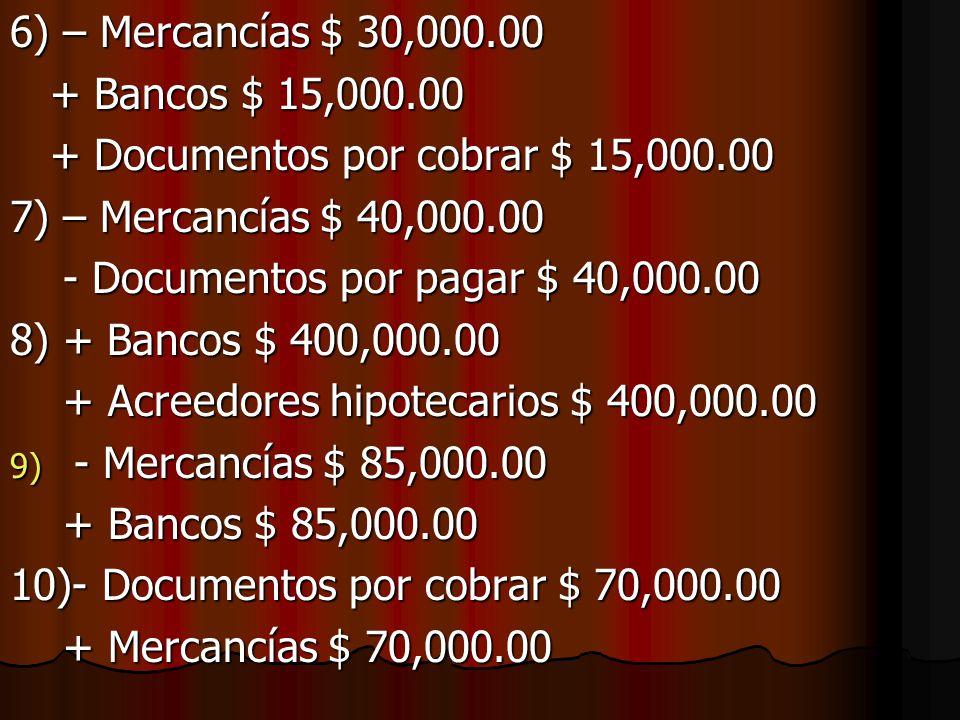 PARTE PRÁCTICA: 1) + Propaganda y publicidad $ 30,000.00 - Bancos $ 30,000.00 - Bancos $ 30,000.00 2) + Equipo de Cómputo $ 70,000.00 + Acreedores diversos $ 70,000.00 + Acreedores diversos $ 70,000.00 3) + Mobiliario y equipo $ 70,000.00 - Caja $ 35,000.00 - Caja $ 35,000.00 - Documentos por cobrar $ 35,000.00 - Documentos por cobrar $ 35,000.00 4) + Caja $ 50,000.00 - Clientes $ 50,000.00 - Clientes $ 50,000.00 5) - Caja $ 200,000.00 + Documentos por cobrar $ 200,000.00 + Documentos por cobrar $ 200,000.00
