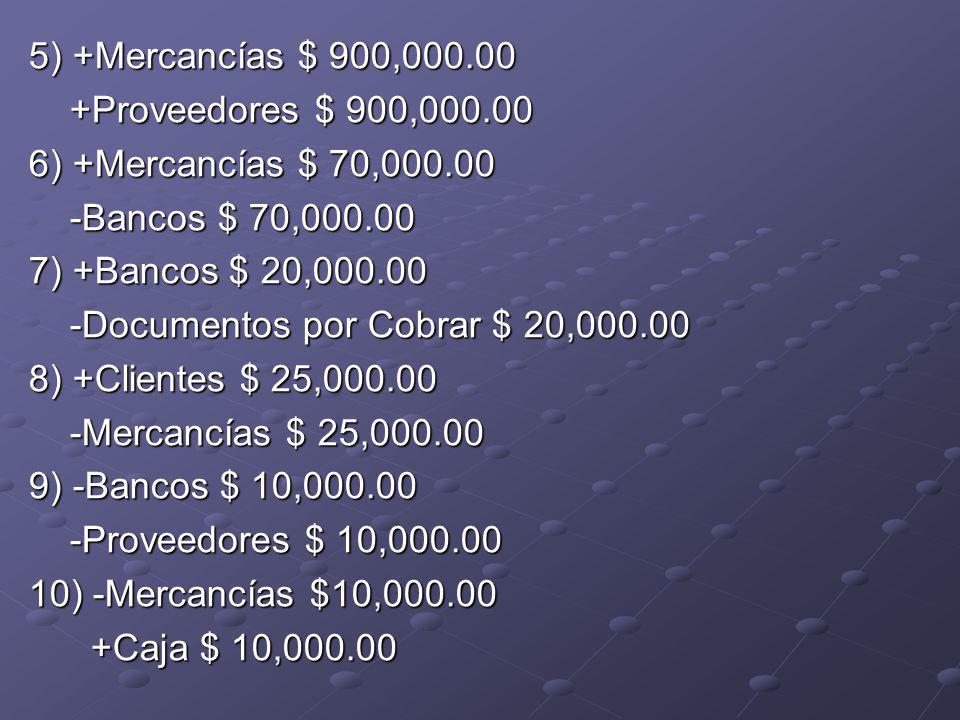 5) +Mercancías $ 900,000.00 +Proveedores $ 900,000.00 +Proveedores $ 900,000.00 6) +Mercancías $ 70,000.00 -Bancos $ 70,000.00 -Bancos $ 70,000.00 7) +Bancos $ 20,000.00 -Documentos por Cobrar $ 20,000.00 -Documentos por Cobrar $ 20,000.00 8) +Clientes $ 25,000.00 -Mercancías $ 25,000.00 -Mercancías $ 25,000.00 9) -Bancos $ 10,000.00 -Proveedores $ 10,000.00 -Proveedores $ 10,000.00 10) -Mercancías $10,000.00 +Caja $ 10,000.00 +Caja $ 10,000.00