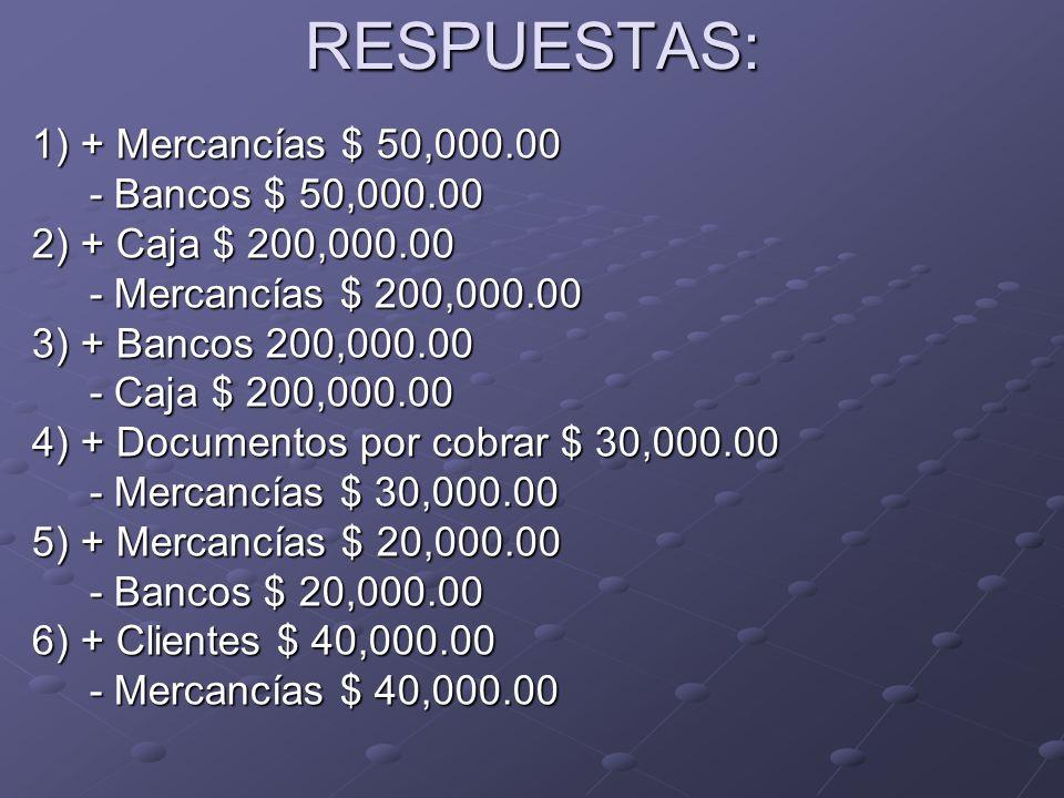 RESPUESTAS: 1) + Mercancías $ 50,000.00 - Bancos $ 50,000.00 - Bancos $ 50,000.00 2) + Caja $ 200,000.00 - Mercancías $ 200,000.00 - Mercancías $ 200,000.00 3) + Bancos 200,000.00 - Caja $ 200,000.00 - Caja $ 200,000.00 4) + Documentos por cobrar $ 30,000.00 - Mercancías $ 30,000.00 - Mercancías $ 30,000.00 5) + Mercancías $ 20,000.00 - Bancos $ 20,000.00 - Bancos $ 20,000.00 6) + Clientes $ 40,000.00 - Mercancías $ 40,000.00 - Mercancías $ 40,000.00