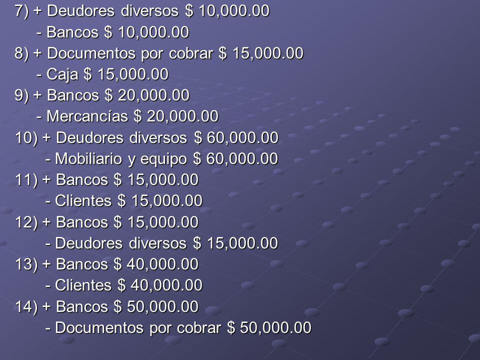 7) + Deudores diversos $ 10,000.00 - Bancos $ 10,000.00 - Bancos $ 10,000.00 8) + Documentos por cobrar $ 15,000.00 - Caja $ 15,000.00 - Caja $ 15,000.00 9) + Bancos $ 20,000.00 - Mercancías $ 20,000.00 - Mercancías $ 20,000.00 10) + Deudores diversos $ 60,000.00 - Mobiliario y equipo $ 60,000.00 - Mobiliario y equipo $ 60,000.00 11) + Bancos $ 15,000.00 - Clientes $ 15,000.00 - Clientes $ 15,000.00 12) + Bancos $ 15,000.00 - Deudores diversos $ 15,000.00 - Deudores diversos $ 15,000.00 13) + Bancos $ 40,000.00 - Clientes $ 40,000.00 - Clientes $ 40,000.00 14) + Bancos $ 50,000.00 - Documentos por cobrar $ 50,000.00 - Documentos por cobrar $ 50,000.00