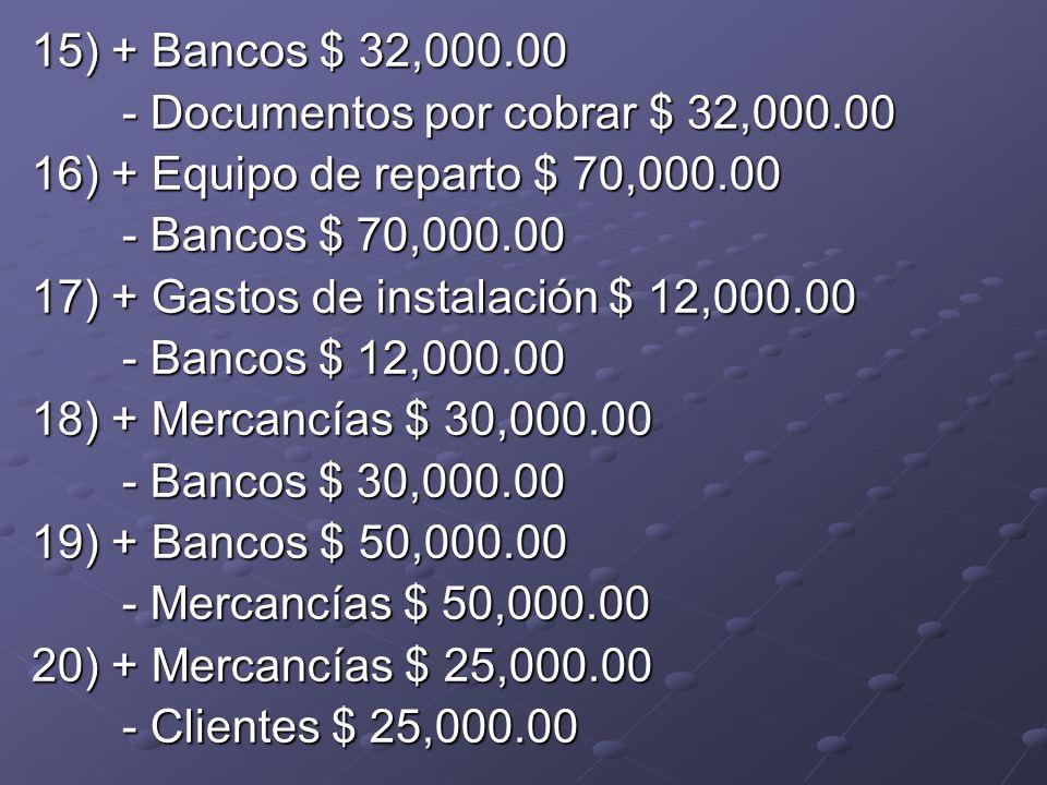 15) + Bancos $ 32,000.00 - Documentos por cobrar $ 32,000.00 - Documentos por cobrar $ 32,000.00 16) + Equipo de reparto $ 70,000.00 - Bancos $ 70,000.00 - Bancos $ 70,000.00 17) + Gastos de instalación $ 12,000.00 - Bancos $ 12,000.00 - Bancos $ 12,000.00 18) + Mercancías $ 30,000.00 - Bancos $ 30,000.00 - Bancos $ 30,000.00 19) + Bancos $ 50,000.00 - Mercancías $ 50,000.00 - Mercancías $ 50,000.00 20) + Mercancías $ 25,000.00 - Clientes $ 25,000.00 - Clientes $ 25,000.00