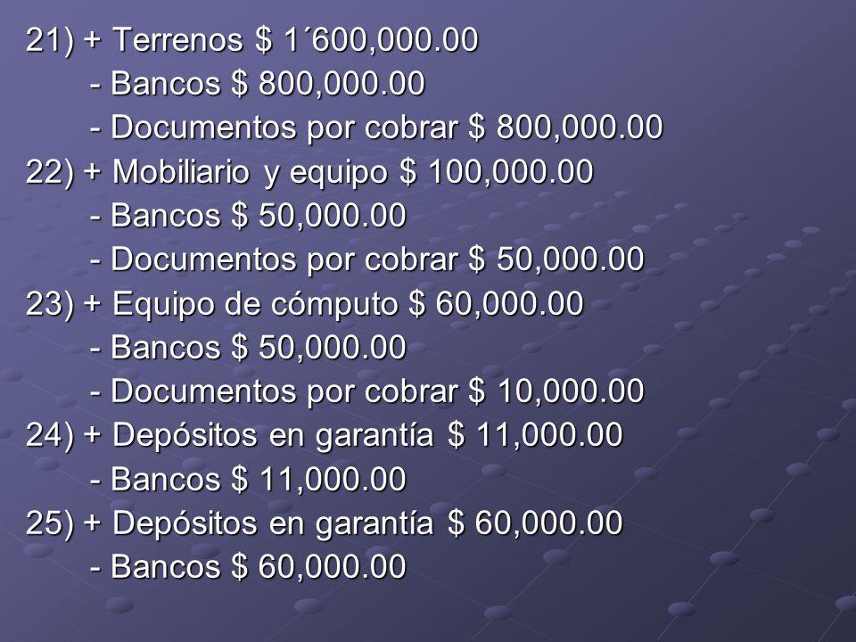 21) + Terrenos $ 1´600,000.00 - Bancos $ 800,000.00 - Bancos $ 800,000.00 - Documentos por cobrar $ 800,000.00 - Documentos por cobrar $ 800,000.00 22) + Mobiliario y equipo $ 100,000.00 - Bancos $ 50,000.00 - Bancos $ 50,000.00 - Documentos por cobrar $ 50,000.00 - Documentos por cobrar $ 50,000.00 23) + Equipo de cómputo $ 60,000.00 - Bancos $ 50,000.00 - Bancos $ 50,000.00 - Documentos por cobrar $ 10,000.00 - Documentos por cobrar $ 10,000.00 24) + Depósitos en garantía $ 11,000.00 - Bancos $ 11,000.00 - Bancos $ 11,000.00 25) + Depósitos en garantía $ 60,000.00 - Bancos $ 60,000.00 - Bancos $ 60,000.00