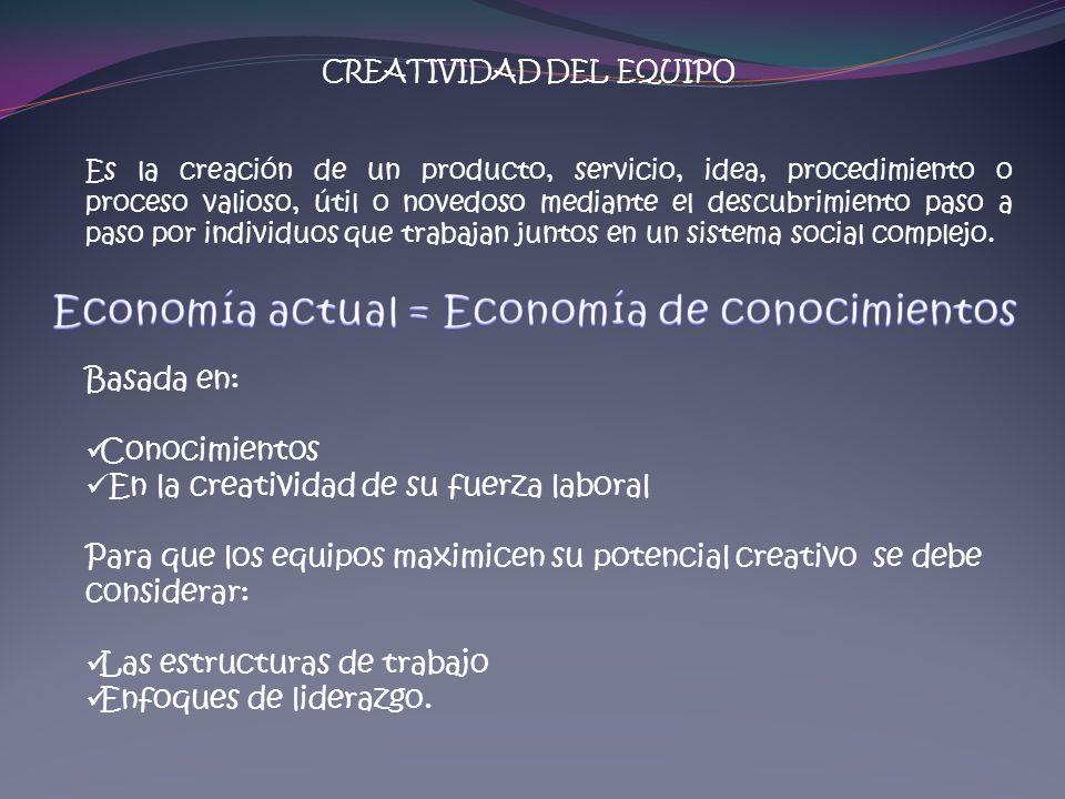 CREATIVIDAD DEL EQUIPO Es la creación de un producto, servicio, idea, procedimiento o proceso valioso, útil o novedoso mediante el descubrimiento paso