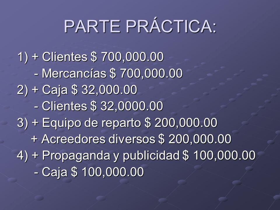 PARTE PRÁCTICA: 1) + Clientes $ 700,000.00 - Mercancías $ 700,000.00 - Mercancías $ 700,000.00 2) + Caja $ 32,000.00 - Clientes $ 32,0000.00 - Clientes $ 32,0000.00 3) + Equipo de reparto $ 200,000.00 + Acreedores diversos $ 200,000.00 + Acreedores diversos $ 200,000.00 4) + Propaganda y publicidad $ 100,000.00 - Caja $ 100,000.00 - Caja $ 100,000.00