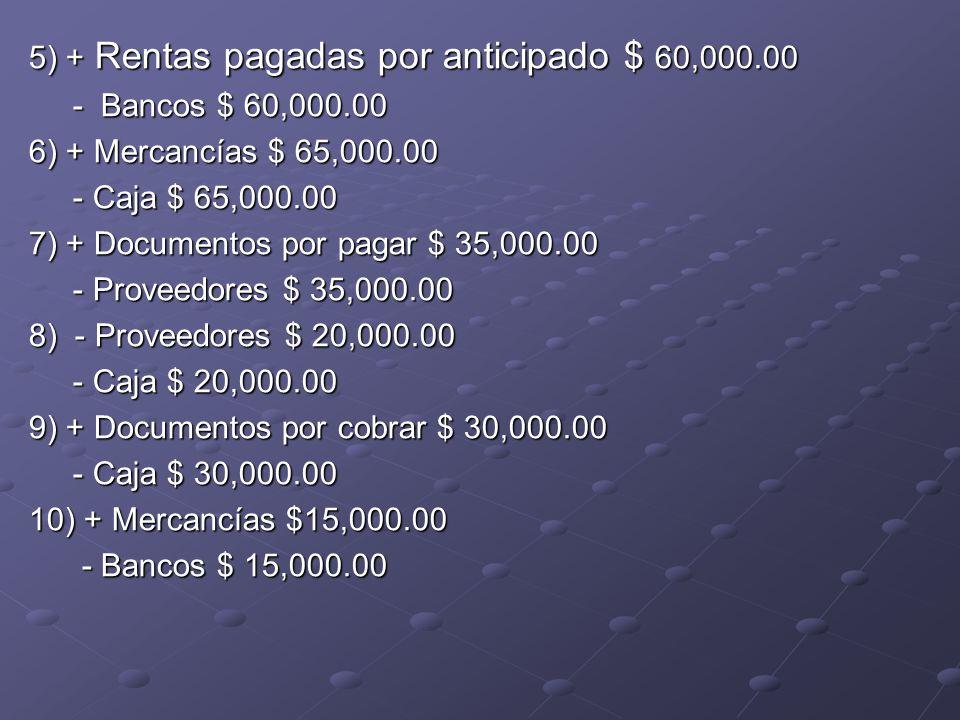 5) + Rentas pagadas por anticipado $ 60,000.00 - Bancos $ 60,000.00 - Bancos $ 60,000.00 6) + Mercancías $ 65,000.00 - Caja $ 65,000.00 - Caja $ 65,000.00 7) + Documentos por pagar $ 35,000.00 - Proveedores $ 35,000.00 - Proveedores $ 35,000.00 8) - Proveedores $ 20,000.00 - Caja $ 20,000.00 - Caja $ 20,000.00 9) + Documentos por cobrar $ 30,000.00 - Caja $ 30,000.00 - Caja $ 30,000.00 10) + Mercancías $15,000.00 - Bancos $ 15,000.00 - Bancos $ 15,000.00