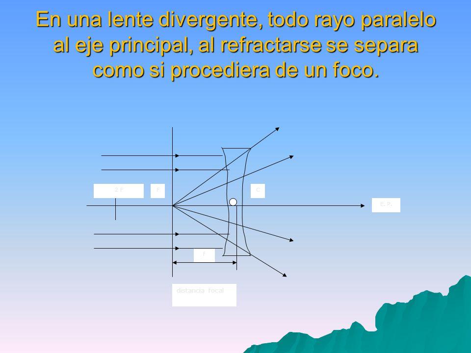 En una lente divergente, todo rayo paralelo al eje principal, al refractarse se separa como si procediera de un foco.
