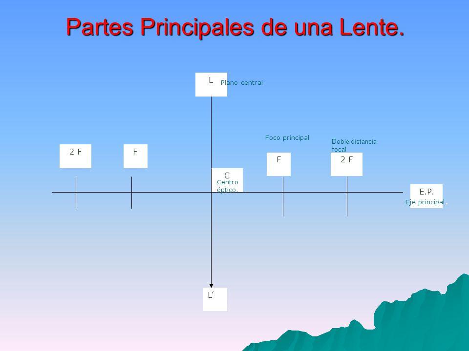 Partes Principales de una Lente.E.P. 2 FF C L L F Eje principal.