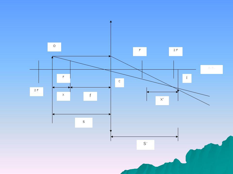 Tipos de lentes divergentes o lentes negativas y su símbolo.