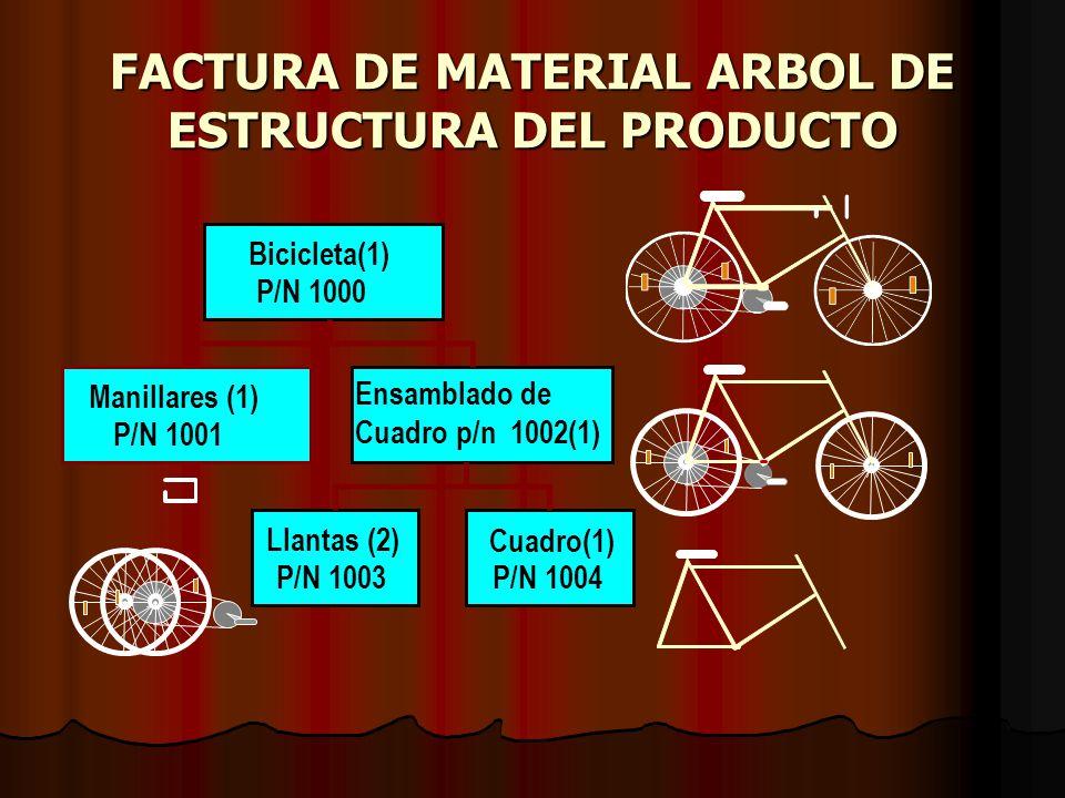 FACTURA DE MATERIAL ARBOL DE ESTRUCTURA DEL PRODUCTO Bicicleta(1) P/N 1000 Manillares (1) P/N 1001 Ensamblado de Cuadro p/n 1002(1) Llantas (2) P/N 1003 Cuadro(1) P/N 1004