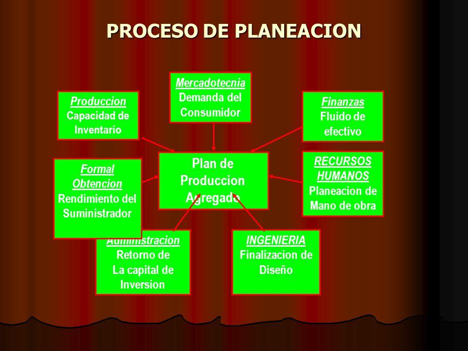 PROCESO DE PLANEACION Plan de Produccion Agregado Mercadotecnia Demanda del Consumidor INGENIERIA Finalizacion de Diseño Administracion Retorno de La