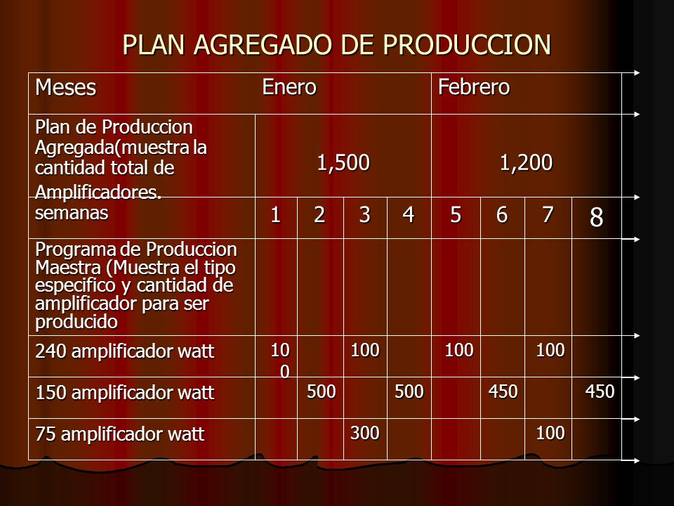 PLAN AGREGADO DE PRODUCCION 1,2001,500 Plan de Produccion Agregada(muestra la cantidad total de Amplificadores. 100300 75 amplificador watt 4504505005