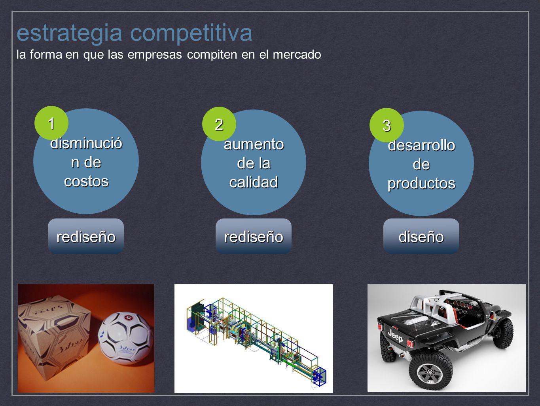 estrategia competitiva la forma en que las empresas compiten en el mercado disminució n de costos 1 aumento de la calidad 2 desarrollo de productos 3