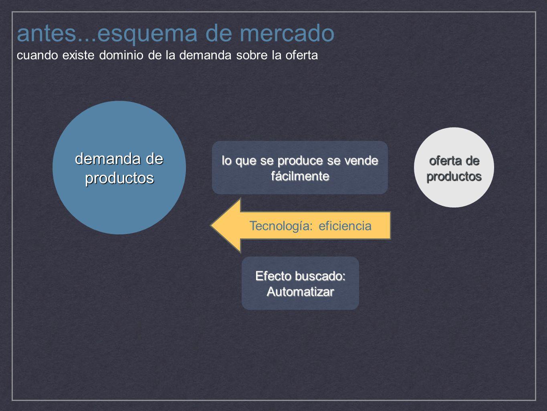 antes...esquema de mercado cuando existe dominio de la demanda sobre la oferta Tecnología: eficiencia demanda de productos oferta de productos lo que