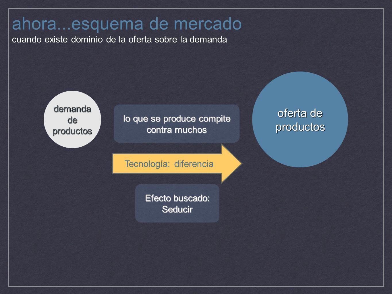 ahora...esquema de mercado cuando existe dominio de la oferta sobre la demanda oferta de productos demanda de productos lo que se produce compite cont
