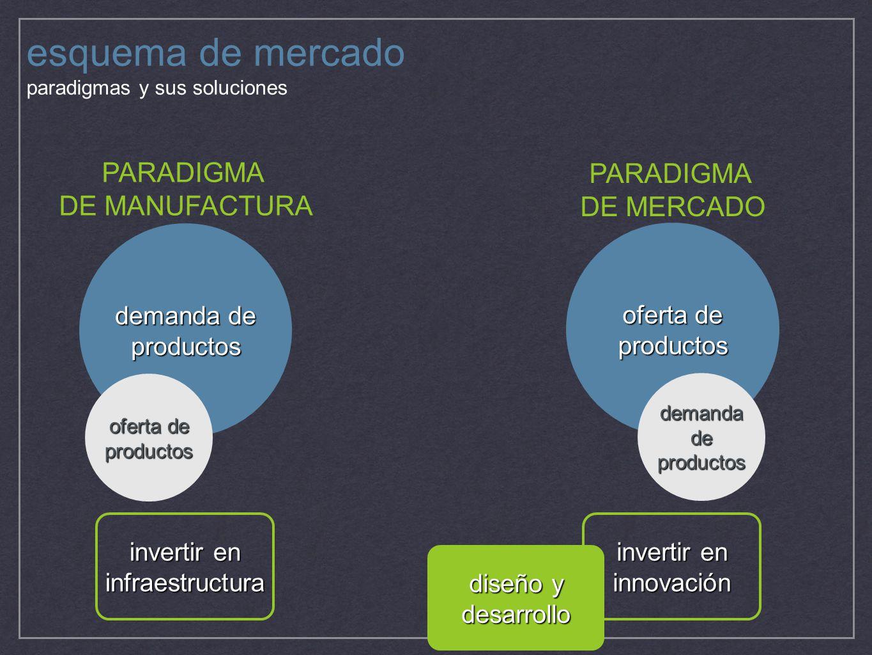 esquema de mercado paradigmas y sus soluciones oferta de productos demanda de productos oferta de productos PARADIGMA DE MANUFACTURA PARADIGMA DE MERC