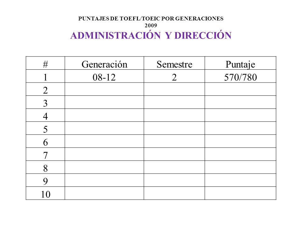 PUNTAJES DE TOEFL/TOEIC POR GENERACIONES 2009 ADMINISTRACIÓN Y DIRECCIÓN #GeneraciónSemestrePuntaje 108-122570/780 2 3 4 5 6 7 8 9 10