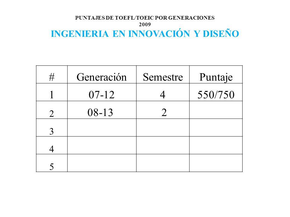 PUNTAJES DE TOEFL/TOEIC POR GENERACIONES 2009 INGENIERIA EN INNOVACIÓN Y DISEÑO #GeneraciónSemestrePuntaje 107-124550/750 2 08-13 2 3 4 5
