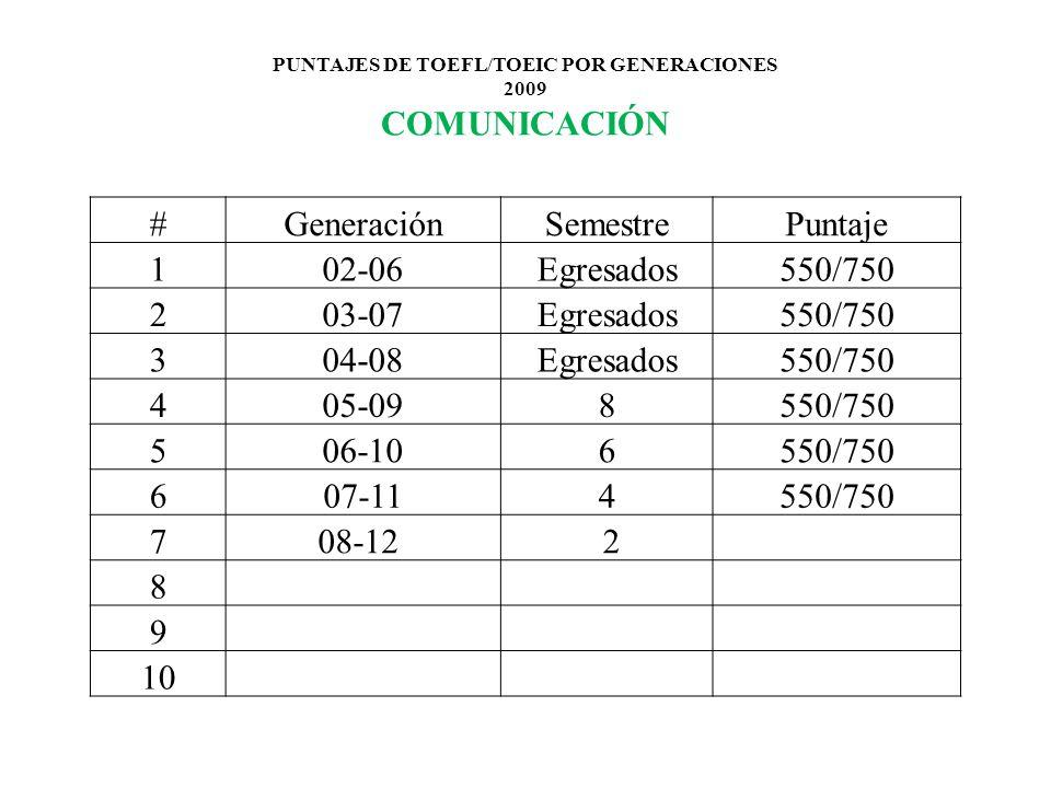 PUNTAJES DE TOEFL/TOEIC POR GENERACIONES 2009 COMUNICACIÓN #GeneraciónSemestrePuntaje 102-06Egresados550/750 203-07Egresados550/750 304-08Egresados550/750 405-098550/750 506-106550/750 607-114550/750 708-12 2 8 9 10