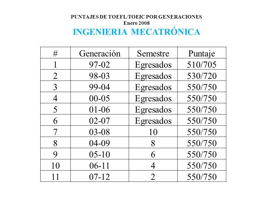 PUNTAJES DE TOEFL/TOEIC POR GENERACIONES Enero 2008 INGENIERIA MECATRÓNICA #GeneraciónSemestrePuntaje 197-02Egresados510/705 298-03Egresados530/720 399-04Egresados550/750 400-05Egresados550/750 501-06Egresados550/750 602-07Egresados550/750 703-0810550/750 804-098550/750 905-106550/750 1006-114550/750 1107-122550/750