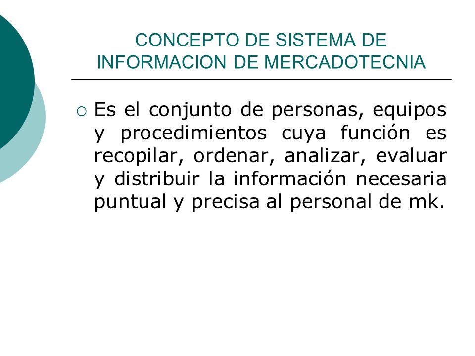 CONCEPTO DE SISTEMA DE INFORMACION DE MERCADOTECNIA Es el conjunto de personas, equipos y procedimientos cuya función es recopilar, ordenar, analizar,
