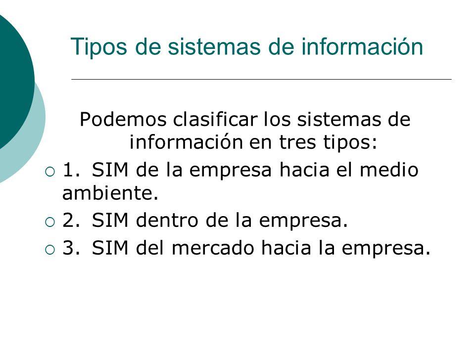 Podemos clasificar los sistemas de información en tres tipos: 1.SIM de la empresa hacia el medio ambiente. 2.SIM dentro de la empresa. 3.SIM del merca