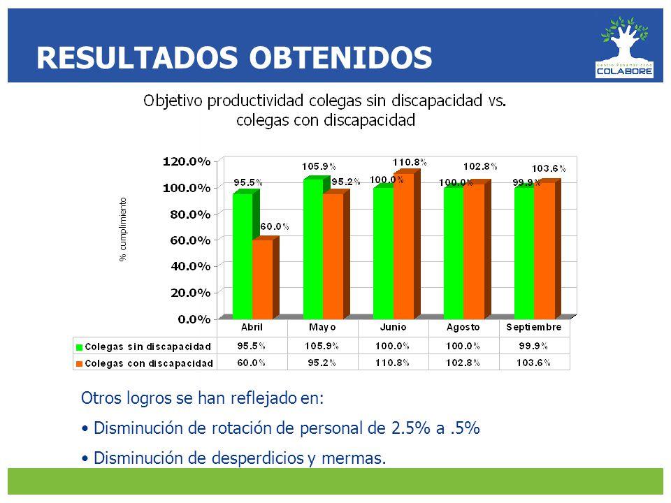 RESULTADOS OBTENIDOS Otros logros se han reflejado en: Disminución de rotación de personal de 2.5% a.5% Disminución de desperdicios y mermas.
