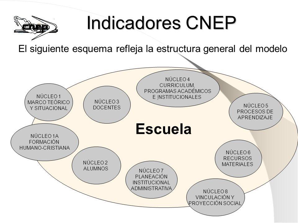 Escuela Indicadores CNEP El siguiente esquema refleja la estructura general del modelo NÚCLEO 1 MARCO TEÓRICO Y SITUACIONAL NÚCLEO 2 ALUMNOS NÚCLEO 3