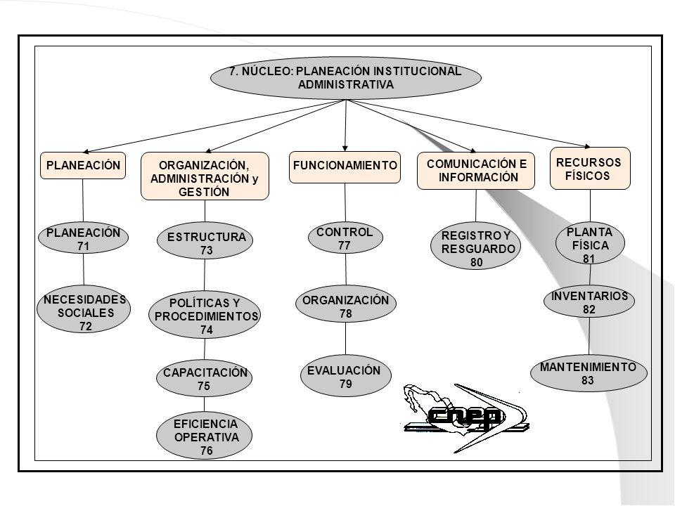 7. NÚCLEO: PLANEACIÓN INSTITUCIONAL ADMINISTRATIVA ORGANIZACIÓN, ADMINISTRACIÓN y GESTIÓN RECURSOS FÍSICOS PLANEACIÓNFUNCIONAMIENTO COMUNICACIÓN E INF