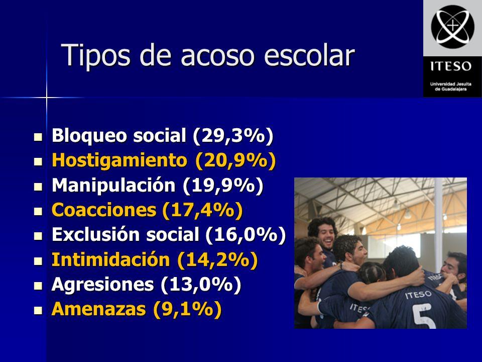 Tipos de acoso escolar Bloqueo social (29,3%) Bloqueo social (29,3%) Hostigamiento (20,9%) Hostigamiento (20,9%) Manipulación (19,9%) Manipulación (19
