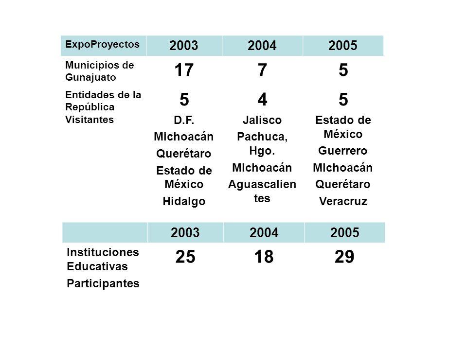 ExpoProyectos 200320042005 Municipios de Gunajuato 1775 Entidades de la República Visitantes 5 D.F.