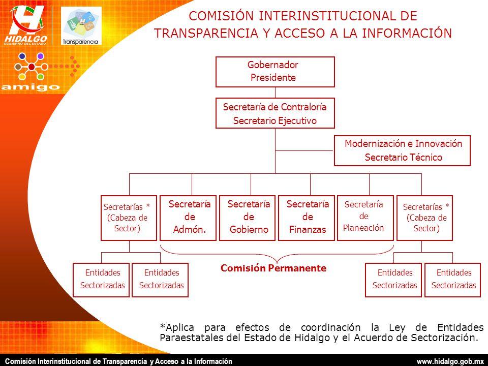 Comisión Interinstitucional de Transparencia y Acceso a la Información www.hidalgo.gob.mx Gobernador Presidente Secretaría de Gobierno Comisión Perman