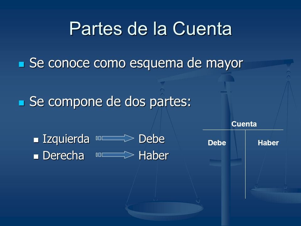 Se conoce como esquema de mayor Se compone de dos partes: IzquierdaDebe DerechaHaber Partes de la Cuenta Cuenta Debe Haber