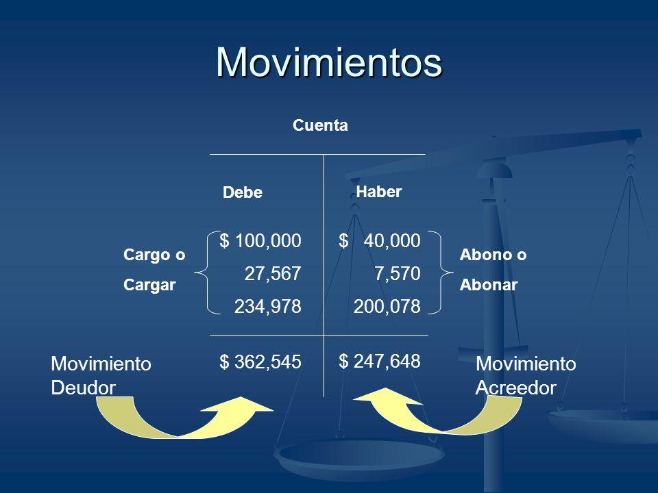 Movimientos Cuenta Debe Haber $ 362,545 $ 247,648 Movimiento Deudor Movimiento Acreedor $ 40,000 7,570 200,078 Abono o Abonar $ 100,000 27,567 234,978
