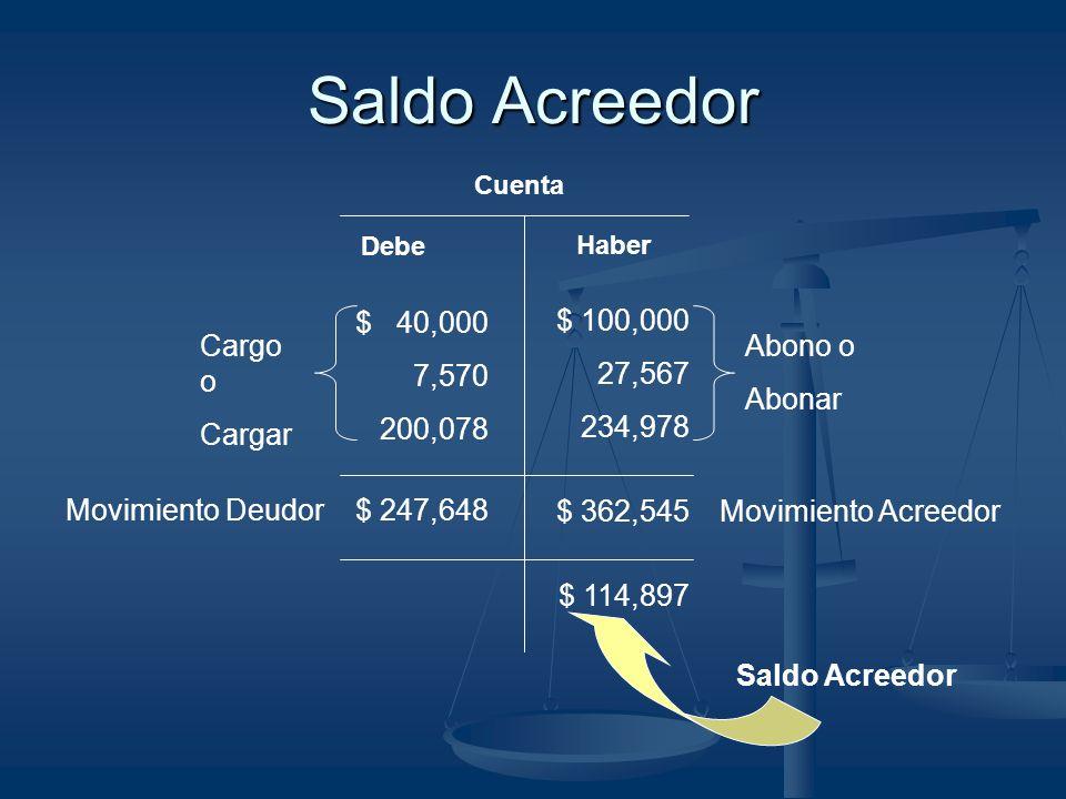 Saldo Acreedor Cuenta Debe Haber Movimiento Deudor$ 247,648 $ 362,545 Movimiento Acreedor Abono o Abonar $ 100,000 27,567 234,978 $ 40,000 7,570 200,0