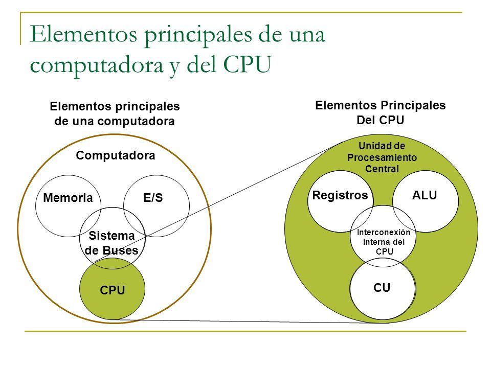Elementos principales de una computadora y del CPU Elementos principales de una computadora Computadora MemoriaE/S Sistema de Buses CPU RegistrosALU I